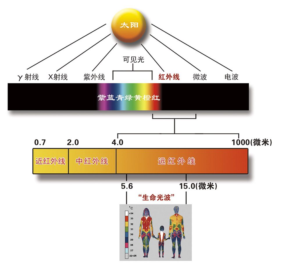 什么是远红外线,负氧离子?